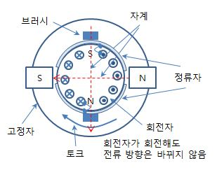 Dc Motor Brush Dc Wiring Diagram And Circuit Schematic